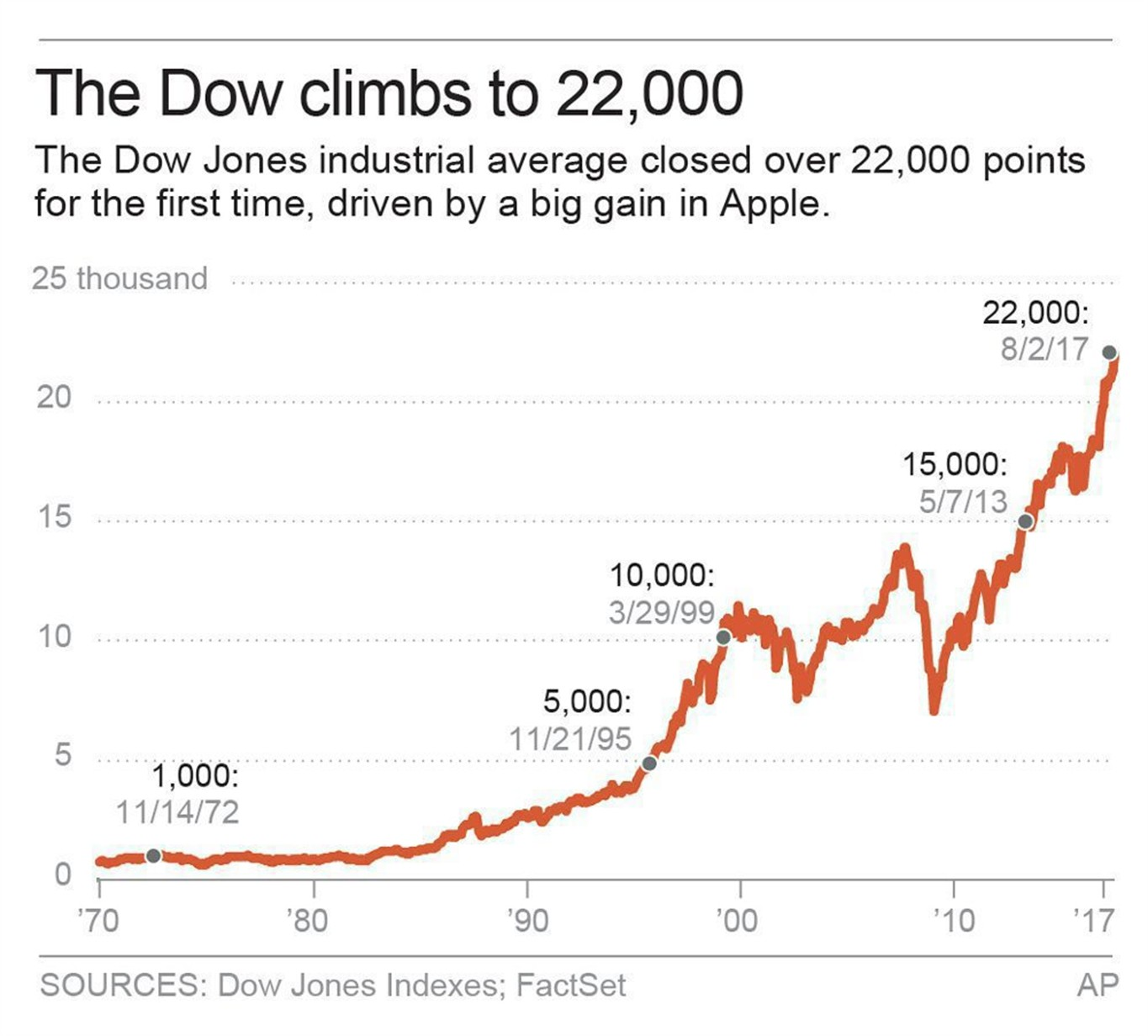 Dow bull session what does 22000 points mean anyway 1310 news dow bull session what does 22000 points mean anyway biocorpaavc
